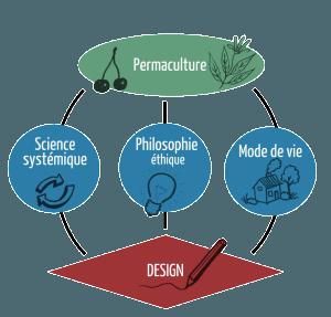 schéma permaculture