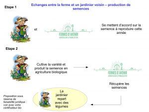 schéma jardinier - maraîcher pour production semences