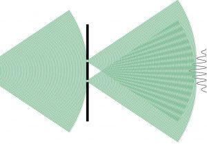 """La physique quantique à récusé la possibilité d'une """"observation objective"""" en montrant que la mesure modifie le comportement de l'objet mesuré. Un électron lancé sur des fentes d'Young passera par les deux trous en même temps (interférence) sauf s'il est observé auquel cas il ne passe que par un seul trou. Toute mesure visant à déterminer par quel trou passe l'électron détruit la figure d'interférence. L'observation est nécessairement une interaction."""